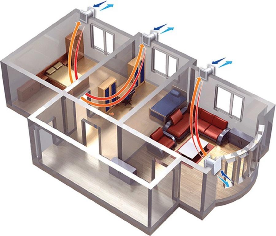 Вентиляция комнат или вентиляция дома?